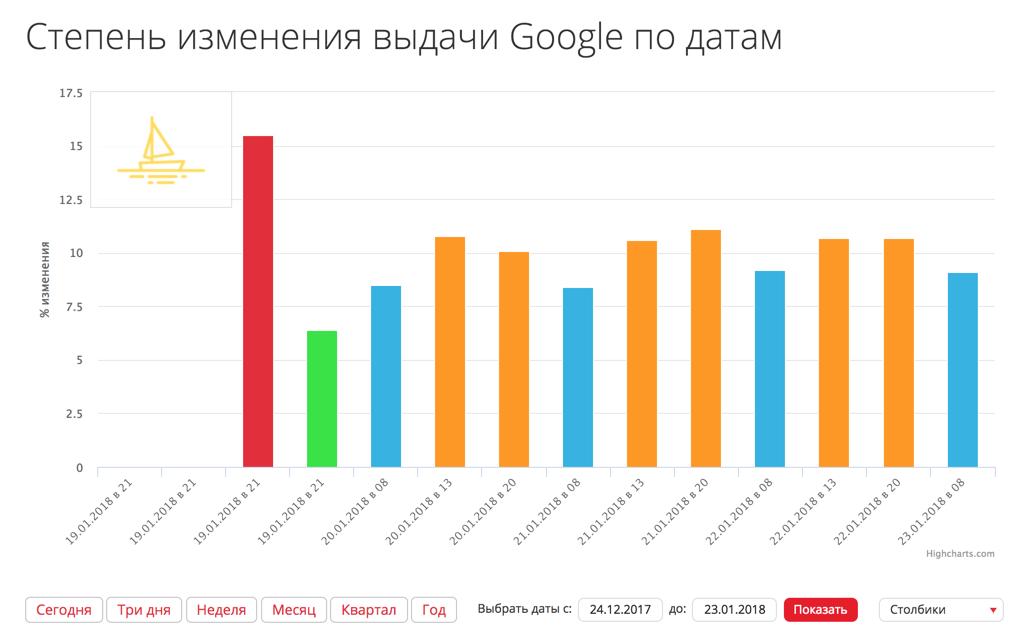 Апдейты Google