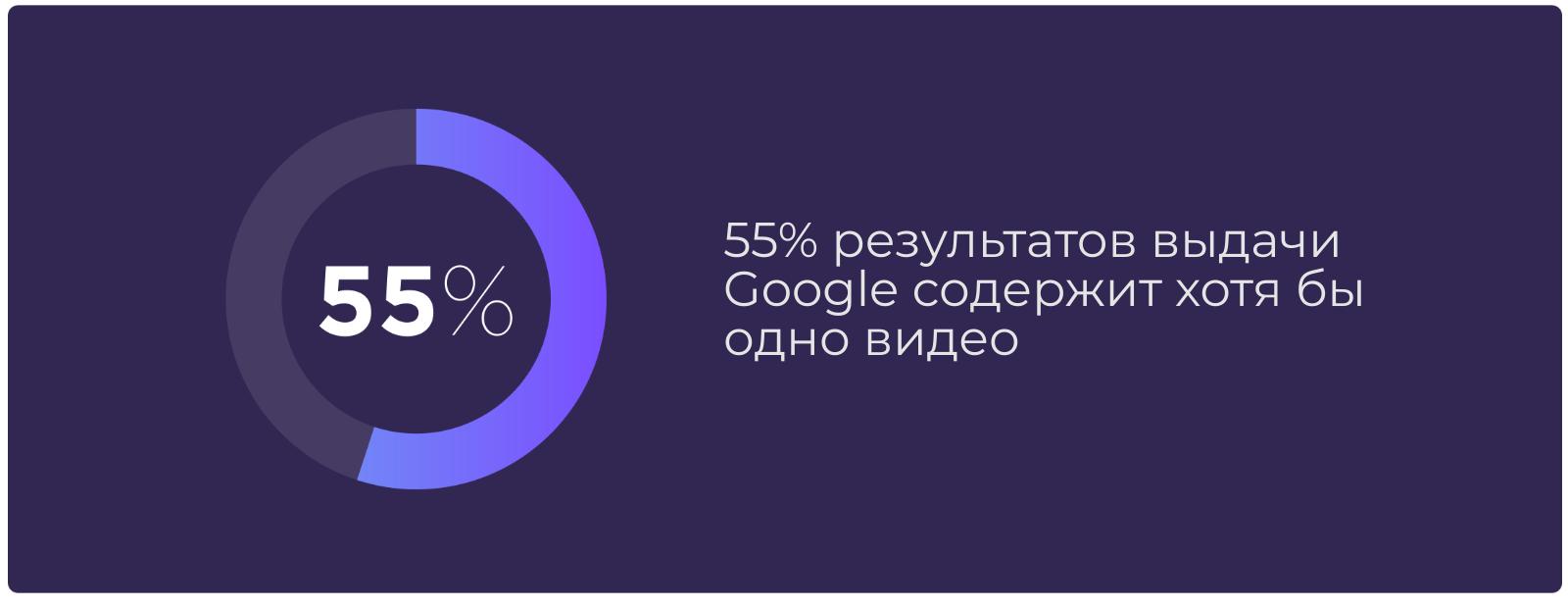 Доля запросов с видео в выдаче Google