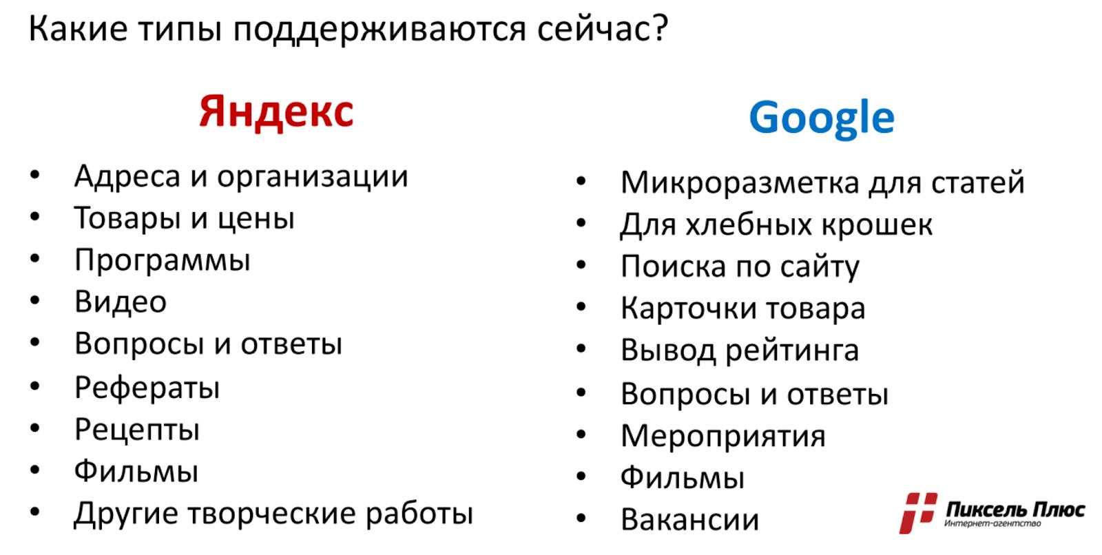 Разметка в Яндексе и Google
