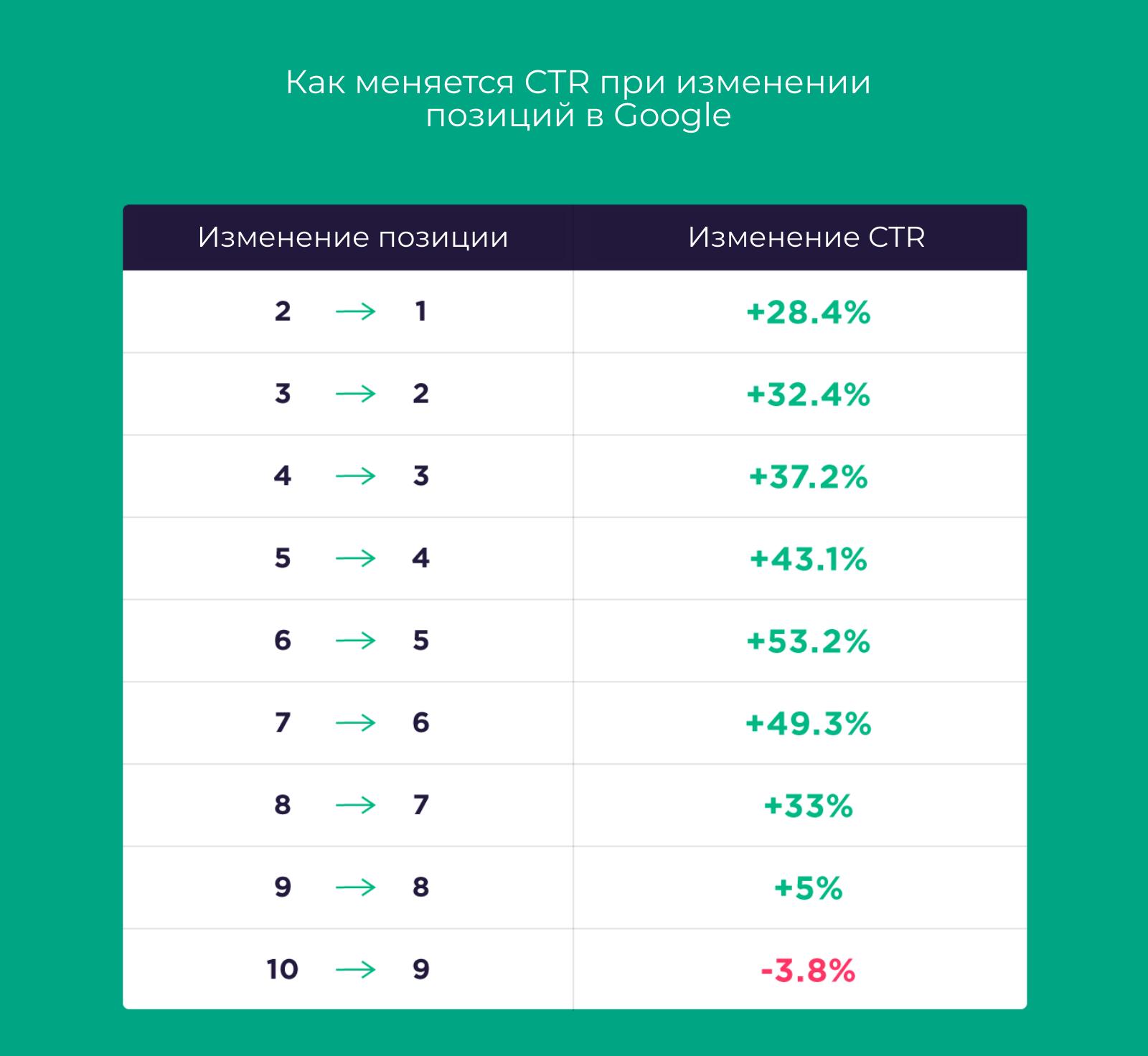 Рост CTR при изменении позиций в Google