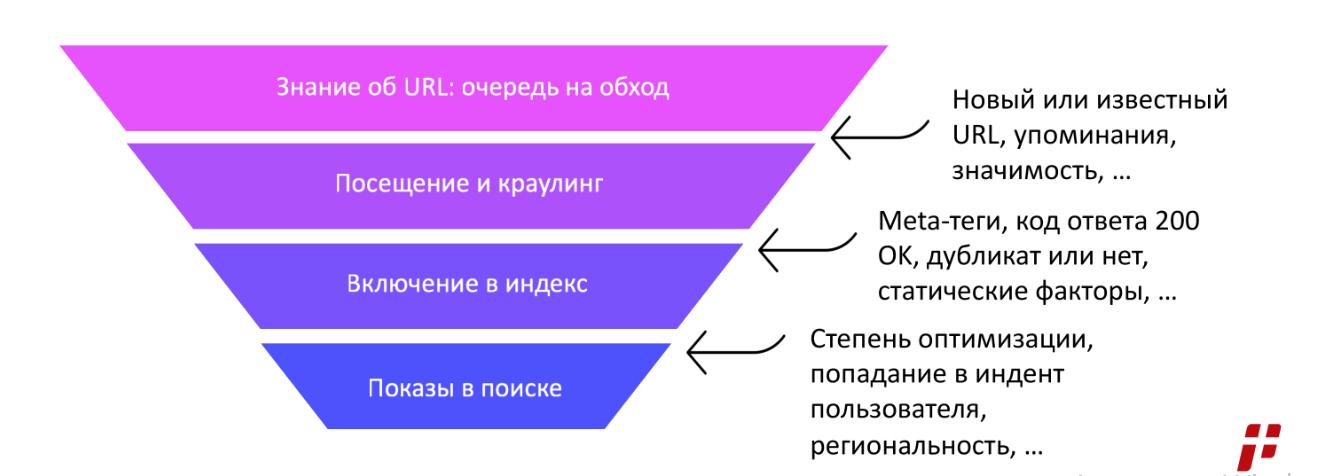 Как сайт индексируется Яндексом и Google