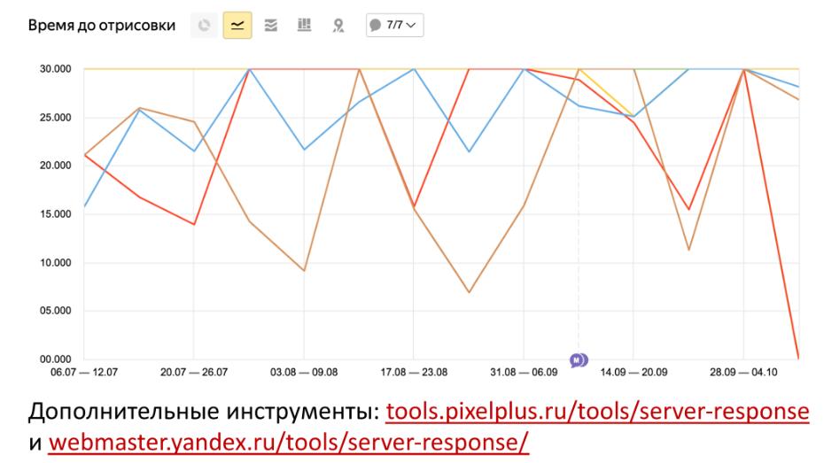 Мониторинг времени загрузки страниц в Яндекс.Метрике