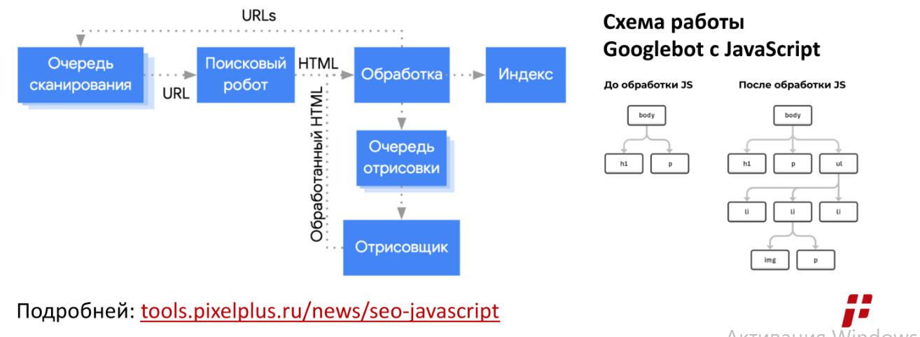 Схема работы Googlebot с JavaScript