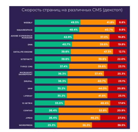 Исследование скорости загрузки страниц на различных CMS