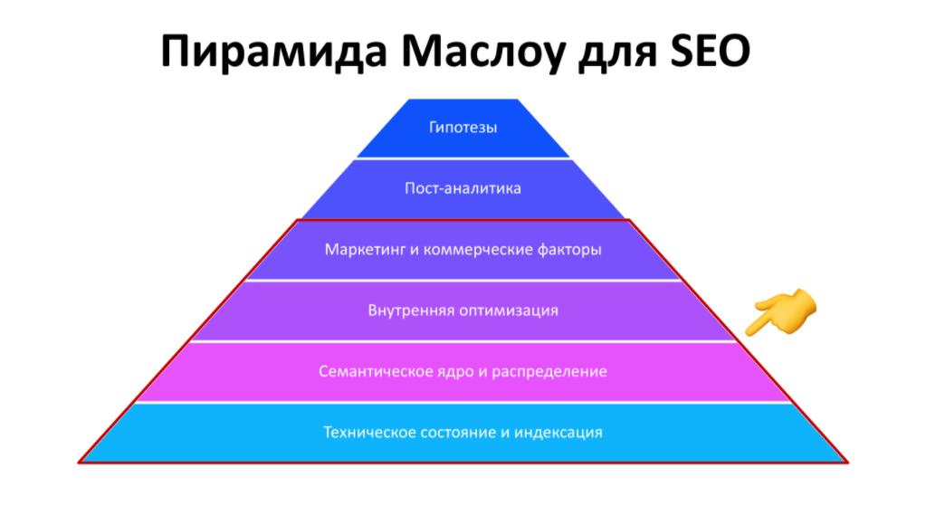 Пирамида Маслоу для SEO