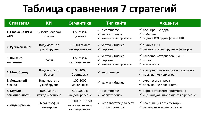 Таблица сравнения 7 SEO-стратегий